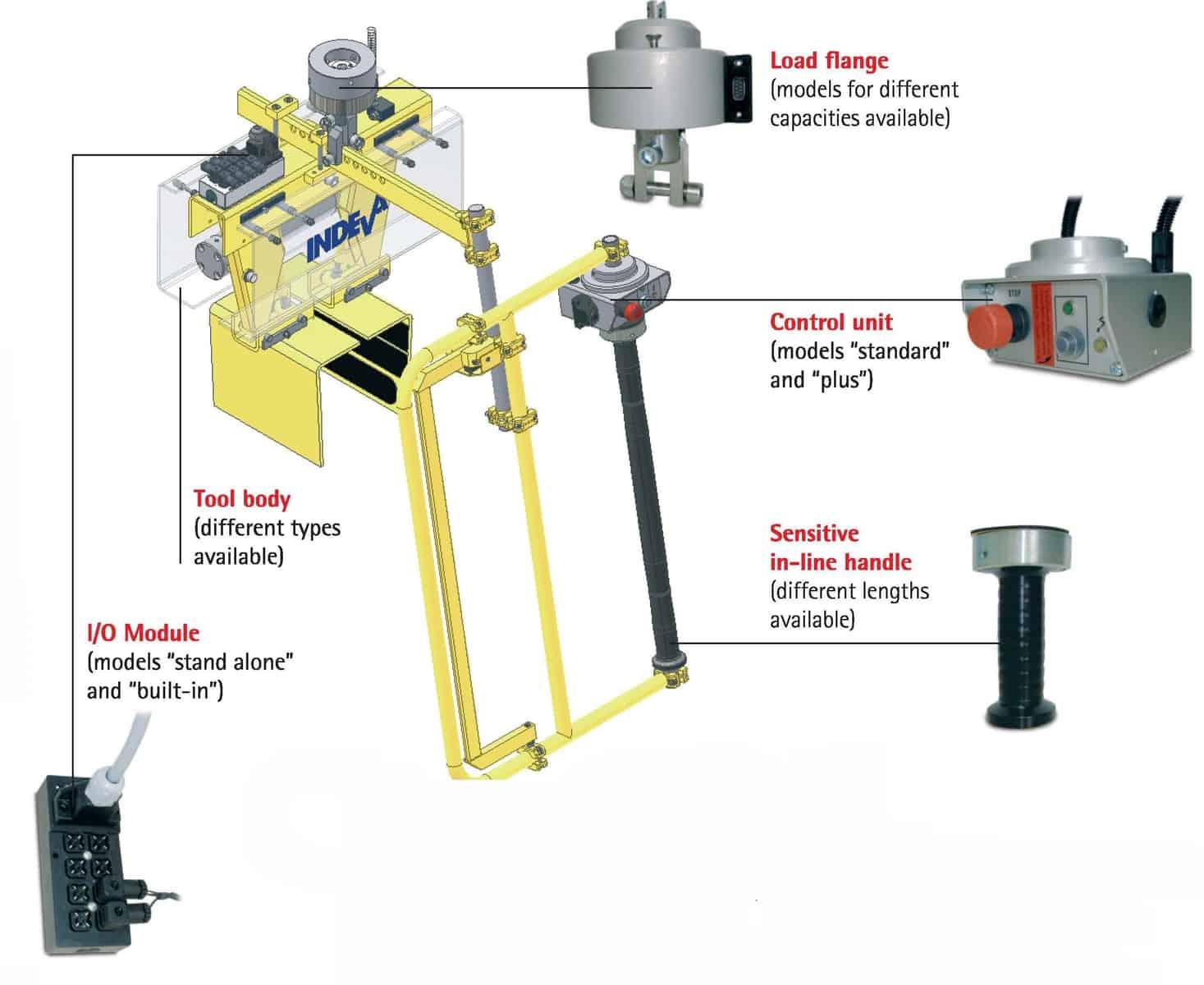 Manipulateurs INDEVA end effectors intelligent modular structure