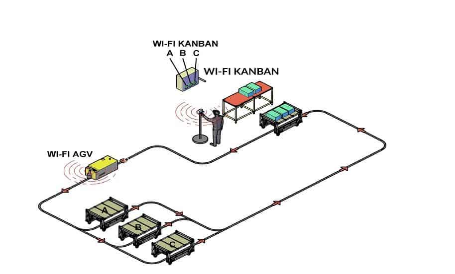 Kanban Electrónico - AGV